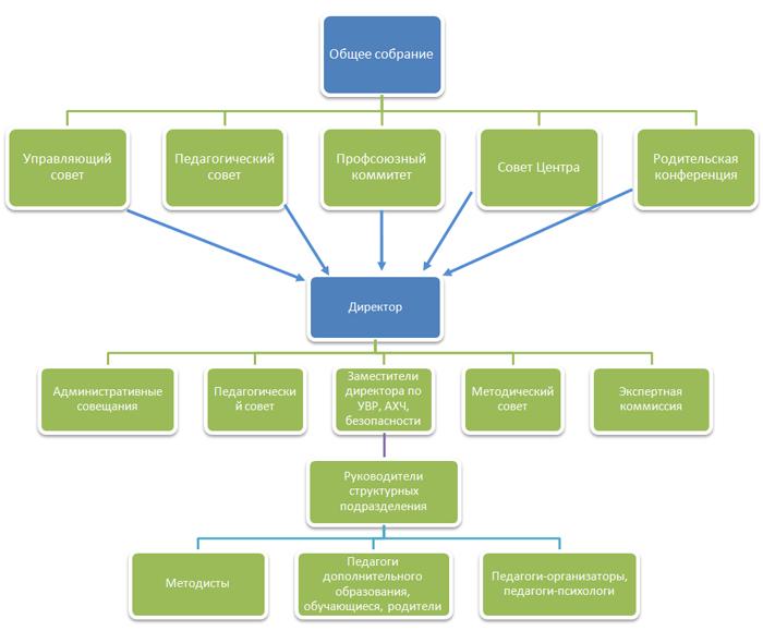 Структура управления ЦДОД